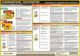 Diagnosetafel Yachtmotor, Infotafel