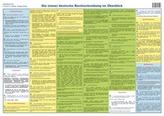 Die (neue) deutsche Rechtschreibung im Überblick, Plakat